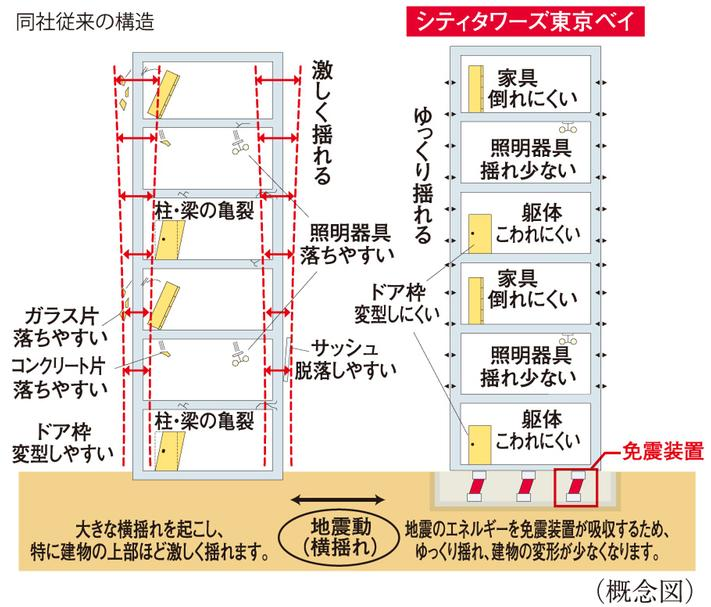 シティタワーズ東京ベイの建物の特徴画像