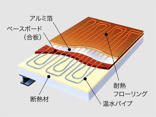 遠赤外線を利用した「ふく射熱」が壁や天井に反射し、足元から室内全体を暖めます。ハウスダストが舞い上がらないため空気も汚れず、お子様のいるご家庭にも安心です。※参考写真