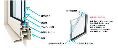 樹脂サッシ 真空トリプルガラス