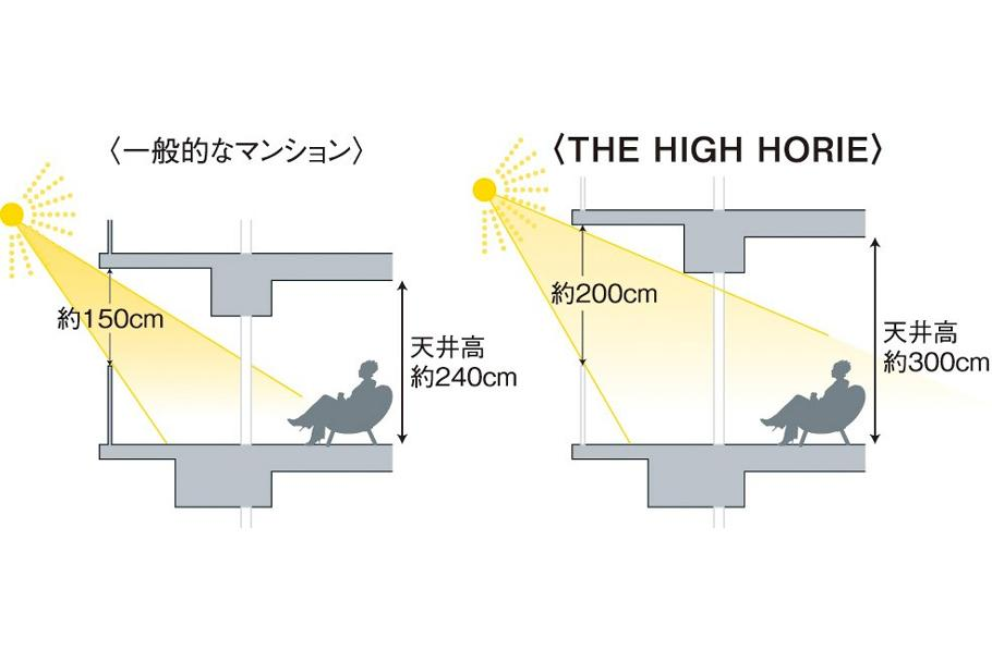 THE HIGH HORIEの室内の特徴画像