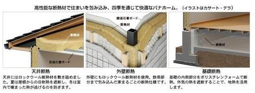 パナホームは、夏涼しく冬暖かい快適なくらしを実現するため、開口部に次いで熱の逃げやすい天井・外壁・基礎など住まい全体を高性能断熱材ですっぽり包み込みました。同時に工場生産の高精度な部材と正確な施工で隙間を減らすよう配慮し、気密性も向上しています。<BR>パナホームは開口部の断熱性・気密性に優れ、結露も抑えるアルミ樹複合サッシを採用。