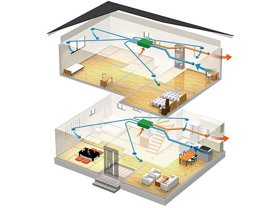 機械で換気をコントロールし、快適な室内環境を整えます。<BR>○室内の温度を快適域に保ちます。<BR> 熱交換器により、外気の温度を緩和して室内に取り入れます。<BR> 心地よさを保ちながら無駄なく効率的な換気ができ、省エネ効果が得られます。<BR>○外気をクリーンに取り入れます。<BR>高性能フィルターにより花粉や粉じん・大気汚染等の汚れを除去します。