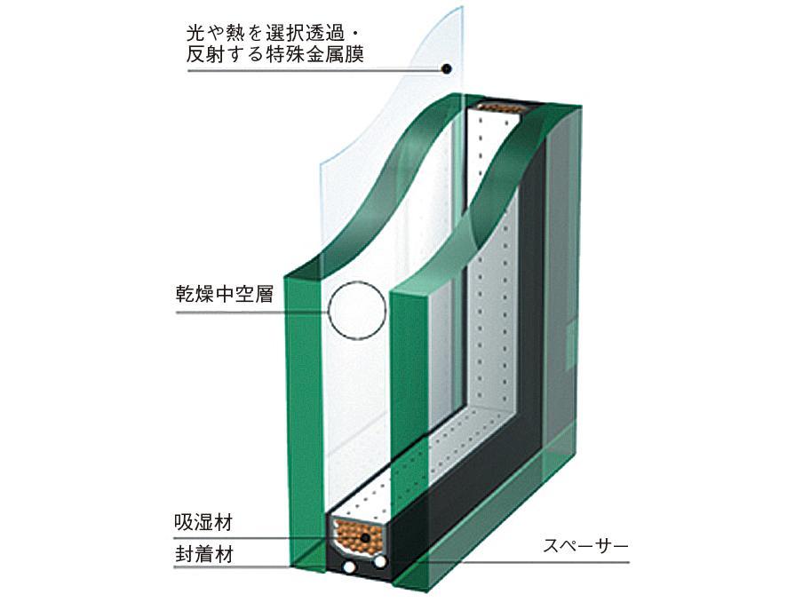 全窓Low-E複層ガラスを採用しています。<BR>高断熱の樹脂サッシとともに、ハイレベルな断熱性を発揮し、結露も大幅に抑えます。<BR>特殊な金属膜(Low-E膜)により、室内の明るさはそのままに、夏の強い日差しを約60%カットし、冷房効果を高めます。冬場の断熱効果も十分。<BR>冬は暖かい空気を外に逃がさず、夏は涼しさをキープ。年間冷暖房費を大幅に節約できます。<BR>紫外線も83%カットします。