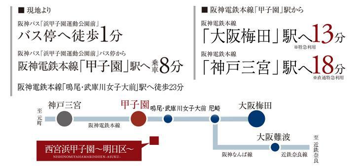 徒歩1分(約80m)のバス停「浜甲子園運動公園前」より、乗車8分で阪神「甲子園」駅へ。「大阪梅田」駅へ13分(特急利用)、「神戸三宮」駅へ18分(直通特急利用)と、各方面へのアクセスがスムーズです。
