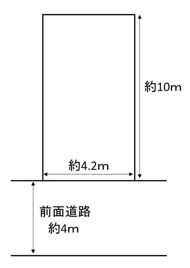 土地価格800万円、土地面積42.41m<sup>2</sup> ※土地形状図