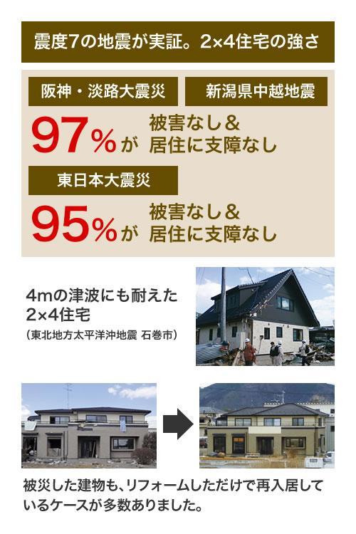 耐震性と耐火性に優れた2×4工法の家の強さは、震度7の大地震でも実証されています。 ※それぞれの工法の図は概念図です。