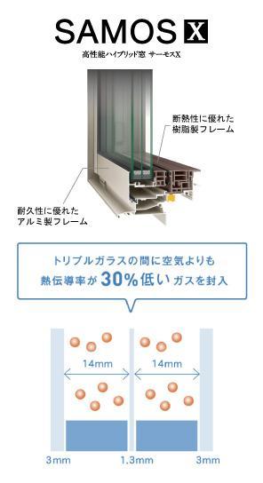 断熱性能の高い樹脂製のサッシ枠、ペアガラスよりも断熱性能を19%UPしたトリプルガラスを使用した「サーモスX」を標準仕様に採用。※準防火地域ではペアガラスになります。