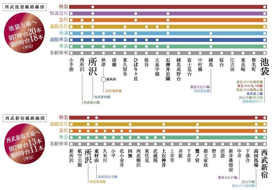 シティタワー所沢クラッシィの交通アクセス図
