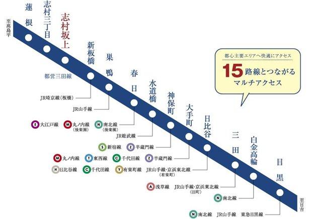 シティハウス志村坂上の立地・アクセス画像