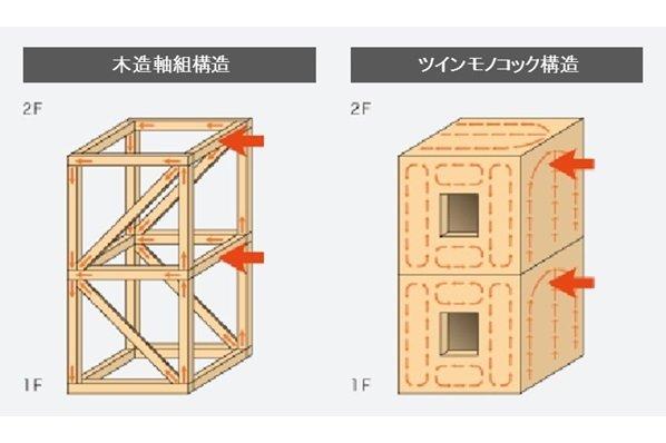 一条工務店 札幌太平展示場2