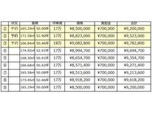 中原(総社駅) 850万円~908万円