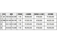 南溝手(服部駅) 742万円~834万円
